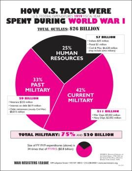 WW I pie chart.indd