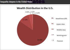 Wealth Distribution in US